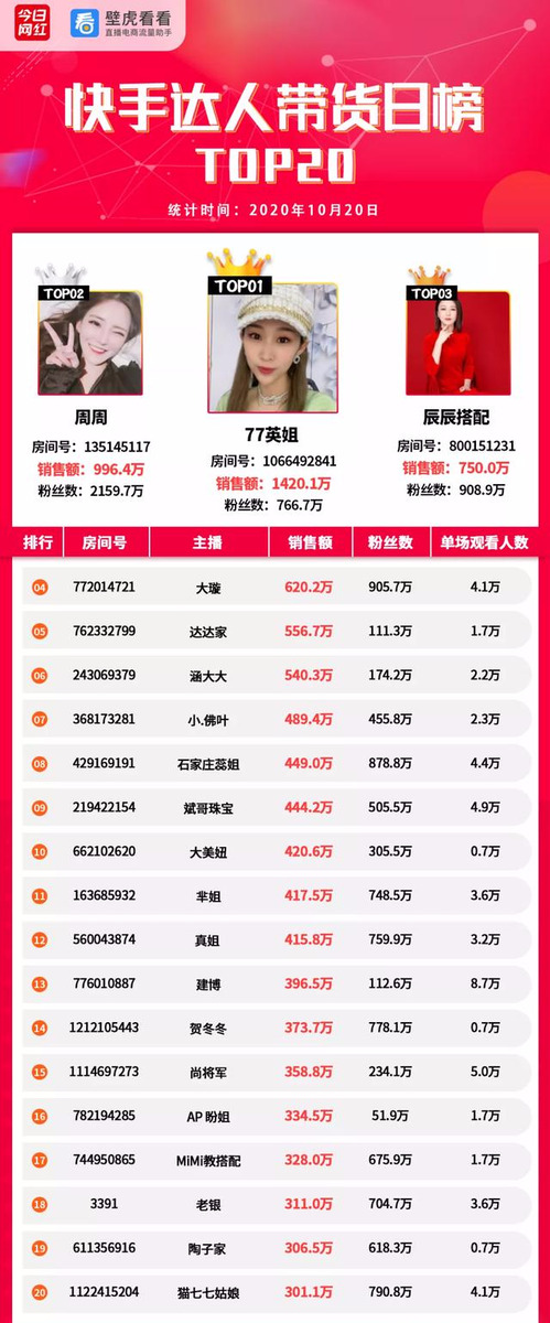 带货榜(10.20)双11预售打响!薇娅李佳琦共卖出67个亿-广东广州深圳佛山东莞360全景VR全景720航拍全景